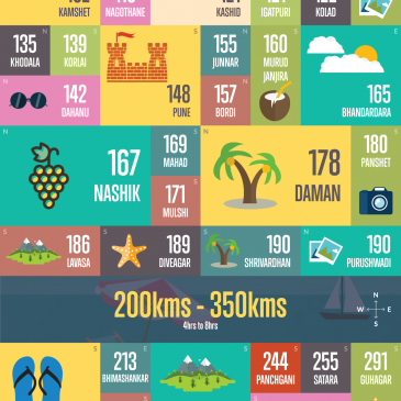 55 Splendid, Must-Visit Destinations Near Mumbai